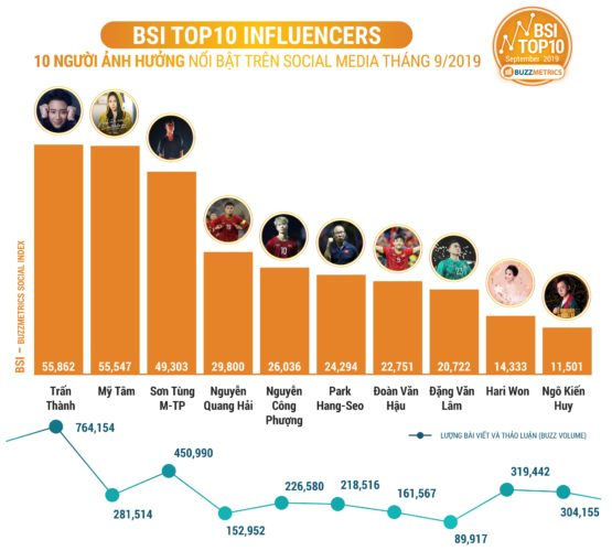 BSI - Top 10 người nổi tiếng
